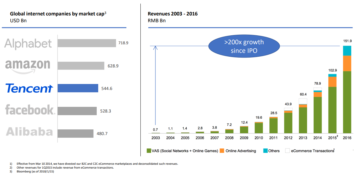 Tencent Advertising Revenues 2003 - 2006