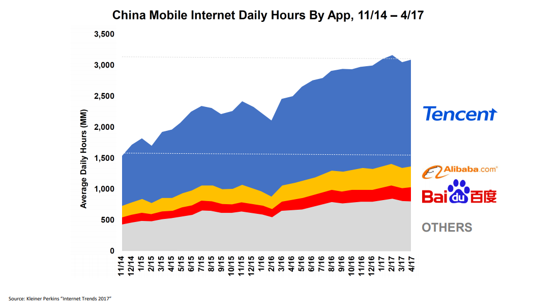 Daily Internet Usage in China via Mobile